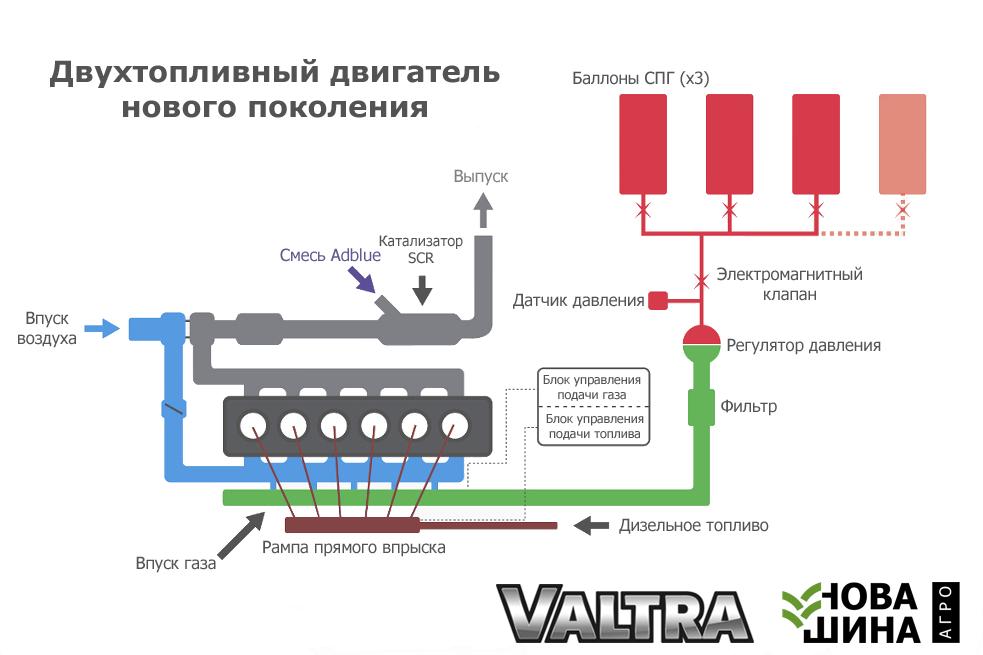 Биогазовые тракторы Valtra